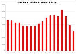 Grafische Darstellung der versuchten und vollendeten Wohnungseinbrüche in NRW 2001-2018 (Zahlen: amtliche Statistik, Grafik: Klare)